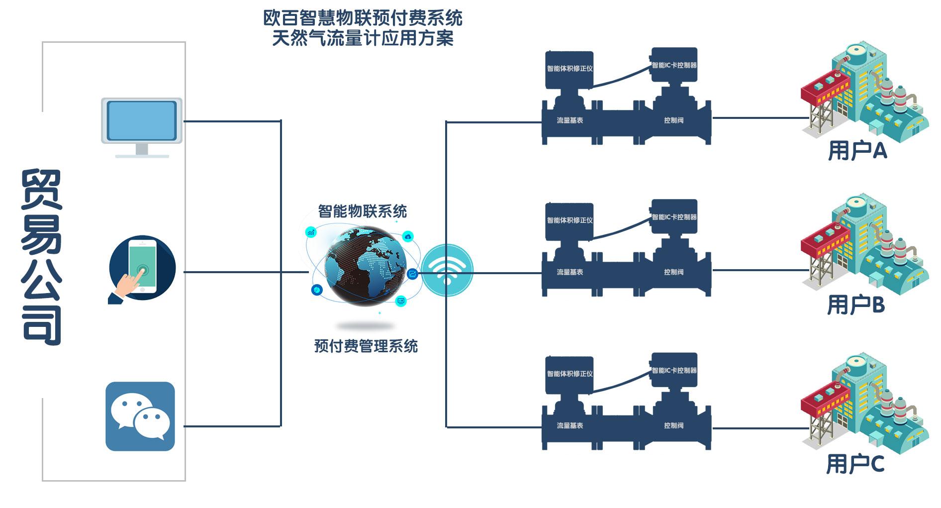 天然气预付费物联系统.jpg