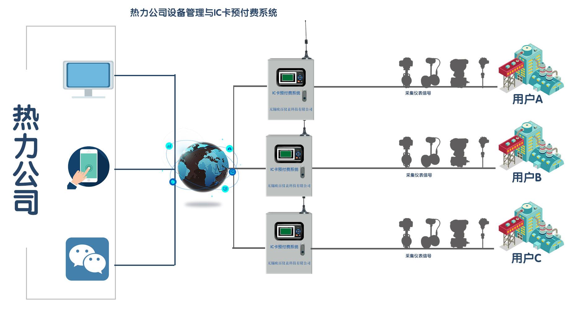 热力公司设备管理无线预付费系统图.jpg