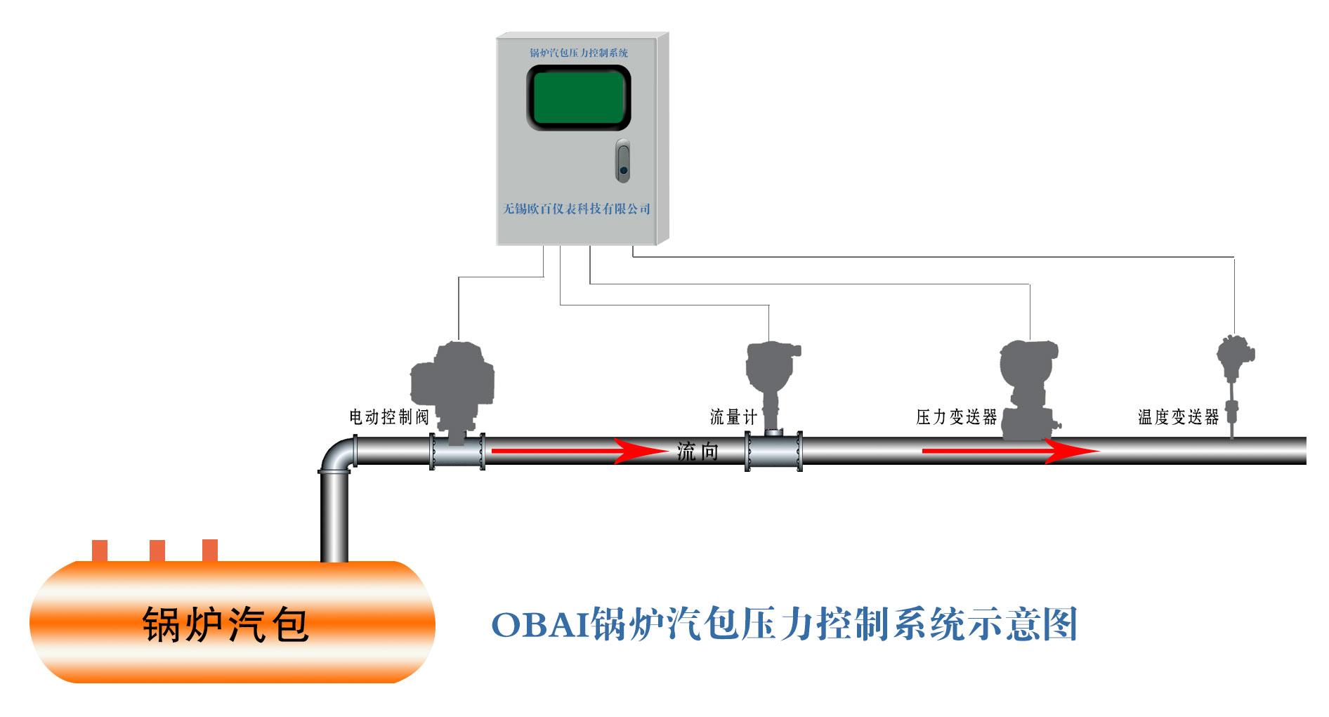 锅炉汽包系统.jpg